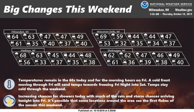 An abrupt temperature change is forecast for the coming weekend as the first freezing temperatures of the season are possible across southern Wisconsin.