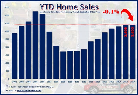 Leon County Home Sales.