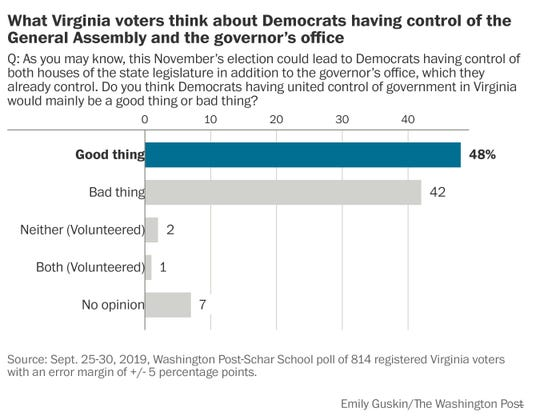 Virginia poll, WAPO