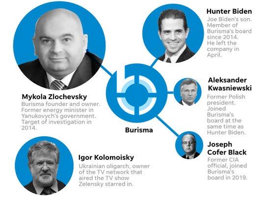 Ukraine Burisma chart