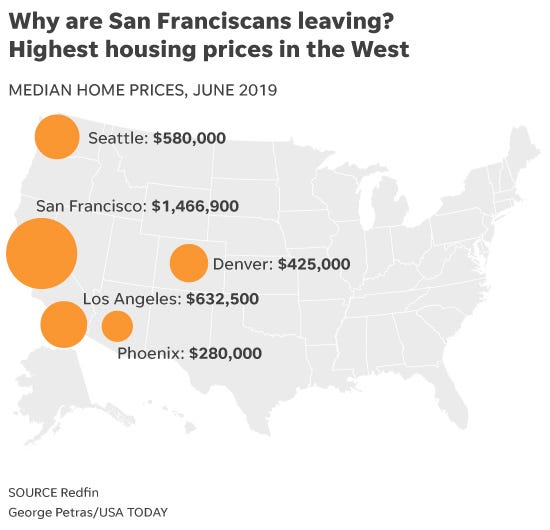 California Housing Crisis Residents Flee San Francisco