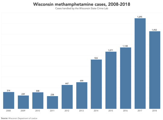 The number of methamphetamine cases.