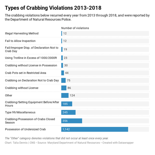 Crab violations by type 2013-2018