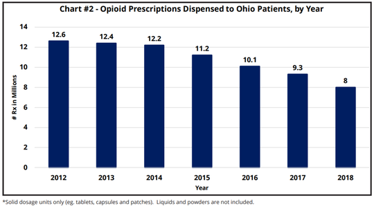 Ohio opioid prescriptions