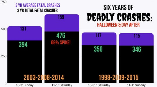 Over 149,000 Americans signed a petition to permanently move Halloween to Saturday.