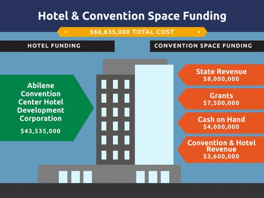 A look at how different components of the downtown hotel project will be funded.