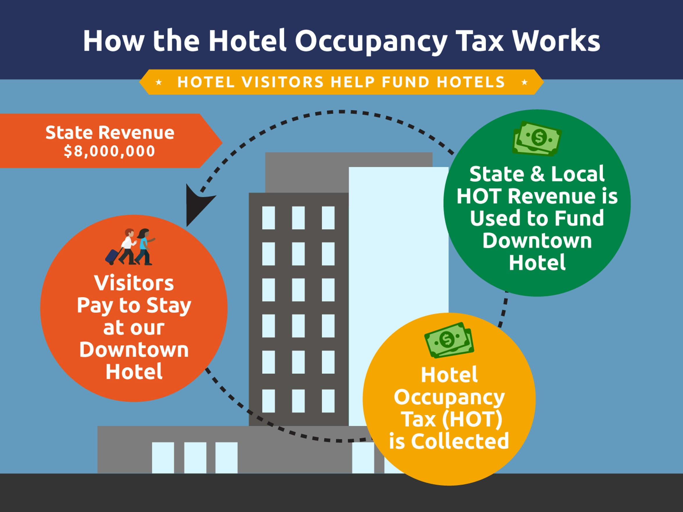 Funding model for Hotel Occupancy Tax (HOT) and how it will help fund the future downtown hotel project.