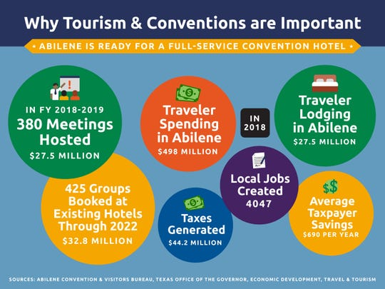 Tourism facts for the city of Abilene.