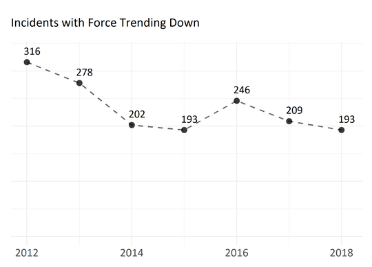 According to a Burlington Police Department report on use of force in 2018, such incidents are trending down.
