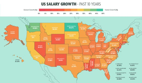 A Comparisun study shows Texas is increasing salaries at about the same rate as the national average at 25 percent over the past 10 years.