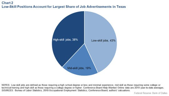 The U.S. Bureau of Labor Statistics shows 43 percent of job advertisements in Texas were for low-skill jobs.