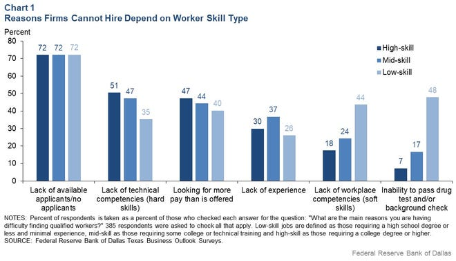 A survey of employers in Texas found inability to pass a drug test or background check was a big issue for low-skilled workers.