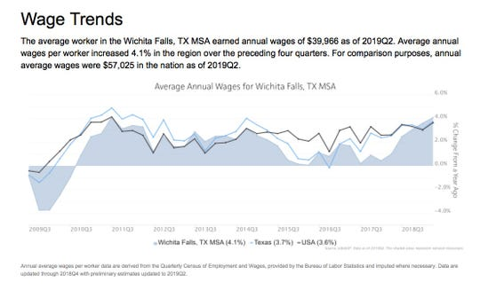 Data from the U.S. Bureau of Labor Statistics shows average annual wages in Wichita Falls increased about four percent over the previous year.