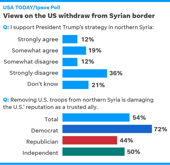SOURCE USA TODAY/Ipsos Poll  conducted Oct. 16-17, 2019, of 1,006 adults. Margin of error is ±3.5 percentage points.