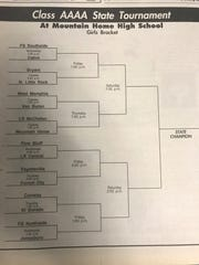 A look at the bracket from the 1994 Class AAAA State Tournament at The Hangar as shown in an edition of The Baxter Bulletin.