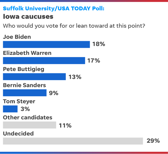 SOURCE Suffolk University/USA TODAY telephone poll of 500 likely Iowa Democratic caucusgoers, taken Oct. 16-18. Margin of error ±4.4 percentage points.