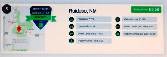 Chart shows a breakdown of the key elements contributing to Ruidoso's ranking by Security Baron as fifth safest city in New Mexico.