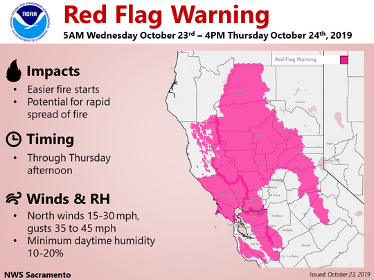 The National Weather Service has issued a red flag warning through Thursday.