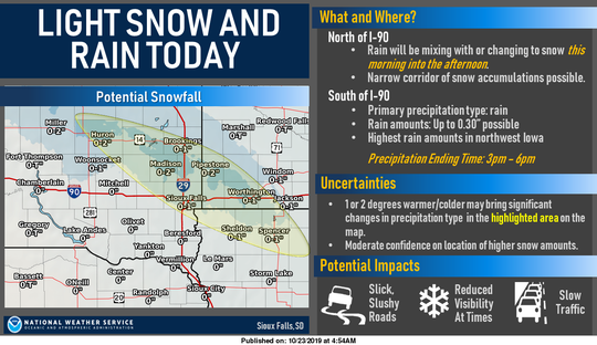 Sioux Falls could see rain change to snow Wednesday morning into the afternoon, making roads potentially slick and slushy, according to the National Weather Service in Sioux Falls.