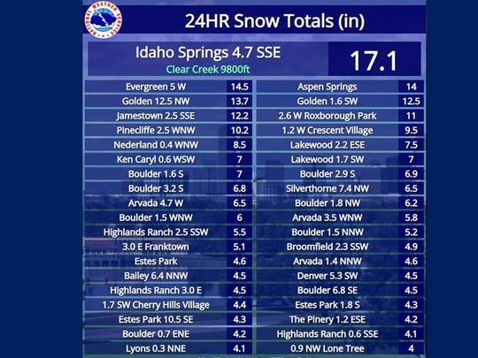 National Weather Service snow totals