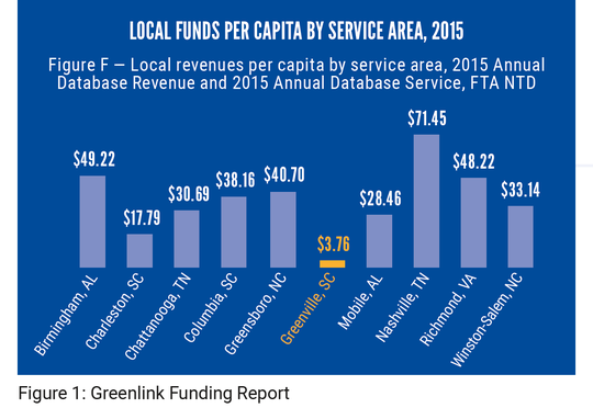 """This graphic from the 2020 """"Neighborhood Change"""" study by the United Way of Greenville County and Furman University shows how little funding is available for Greenville's public bus system. This data supported the study's findings that transportation is a major problem for those living in poverty. A significant portion of the county -- a fifth of households in 10% of the county's census tracts -- have no access to a vehicle, the study found."""