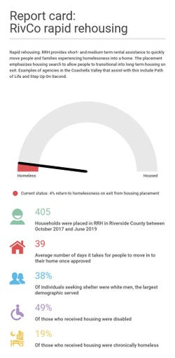 Riverside County rapid rehousing