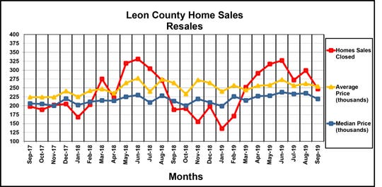 Leon County Home Sales Resales