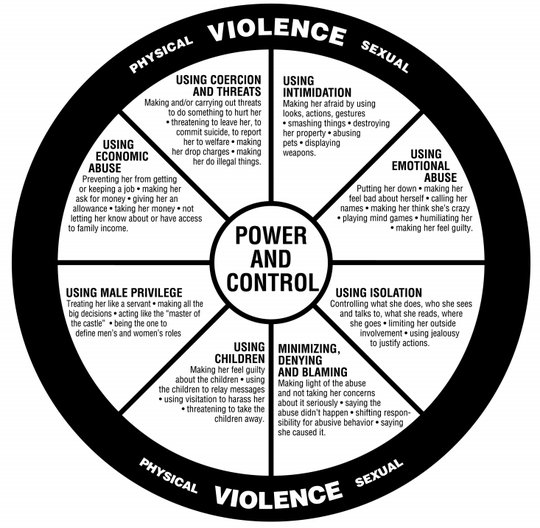 "Domestic violence includes behaviors that physically harm, arouse fear, prevent a partner from doing what they wish or force them to behave in ways they do not want, according to the National Domestic Violence Hotline's website. ""It includes the use of physical and sexual violence, threats and intimidation, emotional abuse and economic deprivation,"" the website reads."