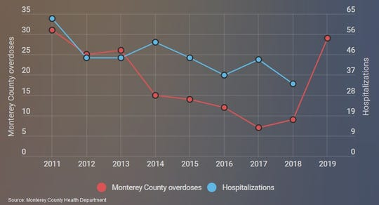 This graphic from Infogram shows the number of fatal overdoses (red) and hospitalizations (blue) involving opioids each year in Monterey County.