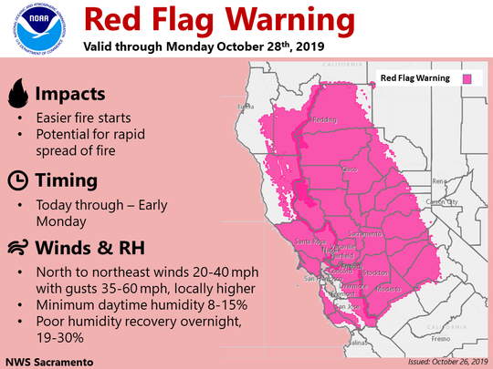The National Weather Service has issued a red flag warning through early Monday.