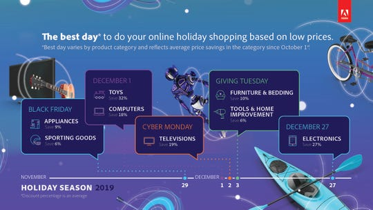 The top days to shop for deals this holiday season