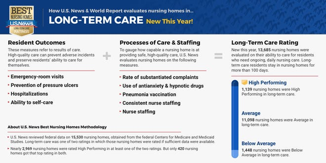 U.S. News & World Report added a long-term care category to the mix this year in evaluating the United States' more than 15,000 nursing homes.
