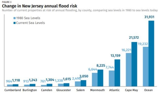 Sea level rise since 1980 has increased the number of current New Jersey homes at risk of frequent flooding by about 110 percent.