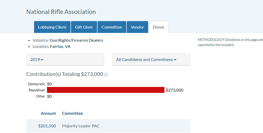 Spending so far for the National Rifle Association, according to the Virginia Public Access Project.