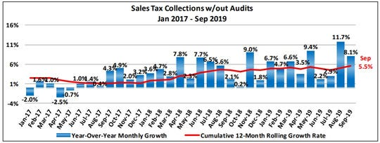 The city's 12-month rolling growth rate for sales tax hit 5.5% in September.