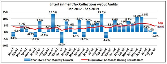 The city's 12-month rolling growth rate for entertainment tax revenues is at 4.4% through September.