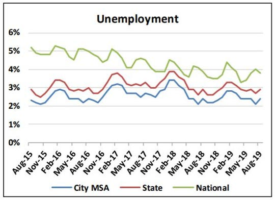 The Sioux Falls MSA unemployment rate was recorded at 2.4% in the month of August.