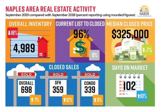 Naples Area Board of Realtors data for September 2019.