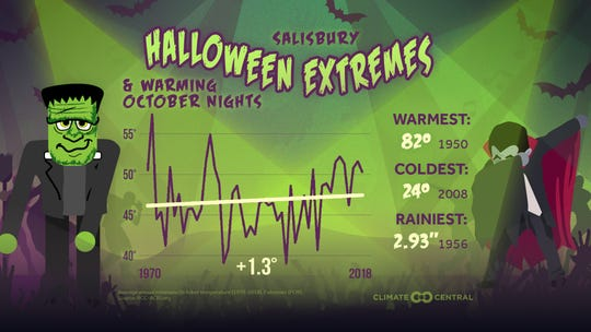 Between 1970 and 2019, Salisbury's Halloweens have been getting warmer. The average increase is 1.3 degrees Fahrenheit: a small difference that can spell big impacts on the frequency of extreme weather.