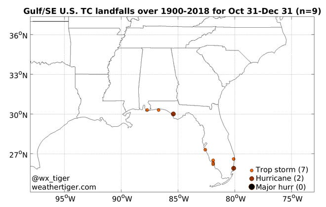 There have only been two hurricane landfalls in the Gulf/SE US from 1900-2018 during Oct. 31-Dec. 31.