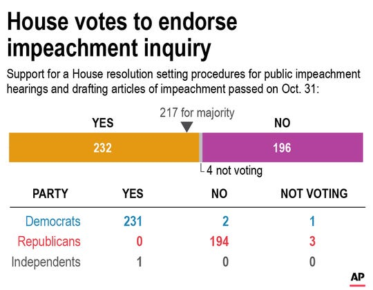 Chart shows the results of the House vote to endorse the impeachment inquiry of President Donald Trump;