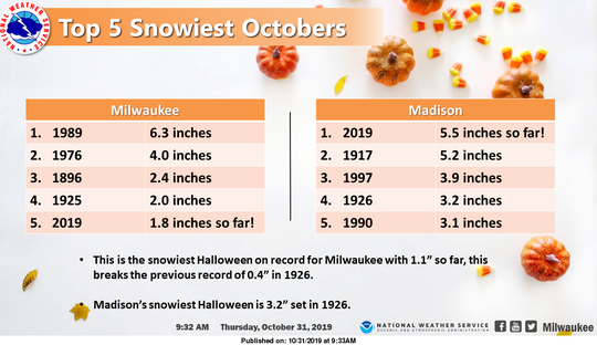 Thursday will go down in history as the snowiest Halloween ever in Milwaukee. Meanwhile, the month could end up being one of the snowiest ever for Milwaukee and already is the snowiest ever for Madison.