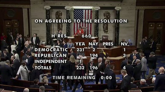 This image from video made available by House TV on Thursday, Oct. 31, 2019 shows the floor of the U.S. House of Representatives in Washington and the vote count to approve the rules for its impeachment inquiry of President Donald Trump. (House TV via AP)