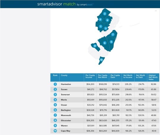The wealthiest New Jersey counties, according to the SmartAsset financial technology company are Hunterdon, Sussex, Somerset, Morris, Ocean, Burlington, Monmouth, Gloucester, Warren and Cape May.