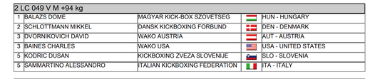 Screenshot of results for the light contact category at the 2019 WAKO Senior World Championship in Sarajevo.