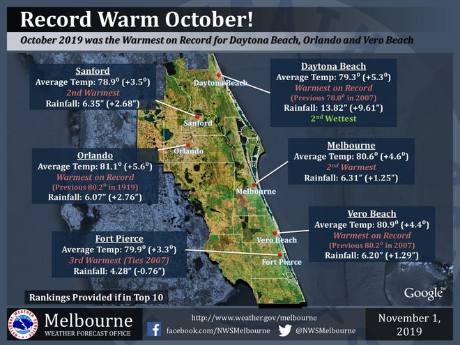 October was the warmest on record for Daytona Beach, Orlando and Vero Beach, according to the National Weather Service in Melbourne.