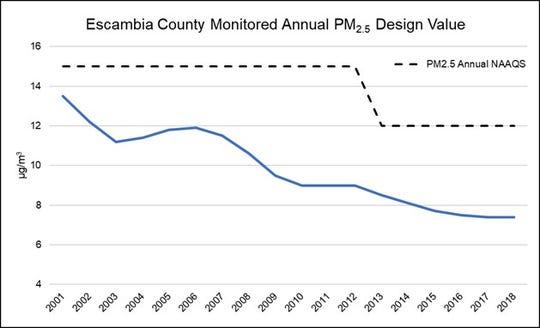 The monitored annual PM2.5 design value.