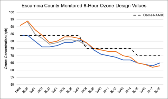 The monitored eight-hour ozone design values.