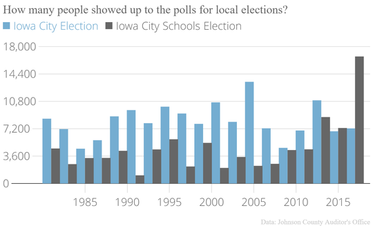 Local election turnout fluctuates from year to year. In both Iowa City and Iowa City School elections, turnout is inconsistent.