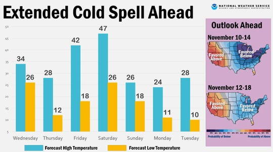 Forecasted temperatures for Sioux Falls this week.